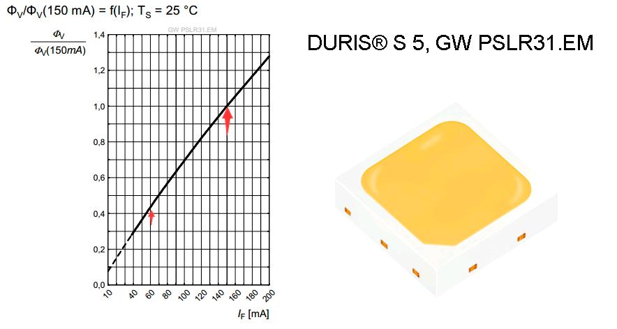 DURIS-S5